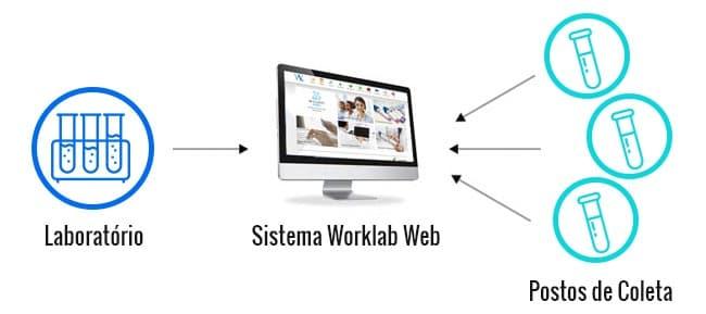 integração de postos de coletas de laboratórios de análises clínicas